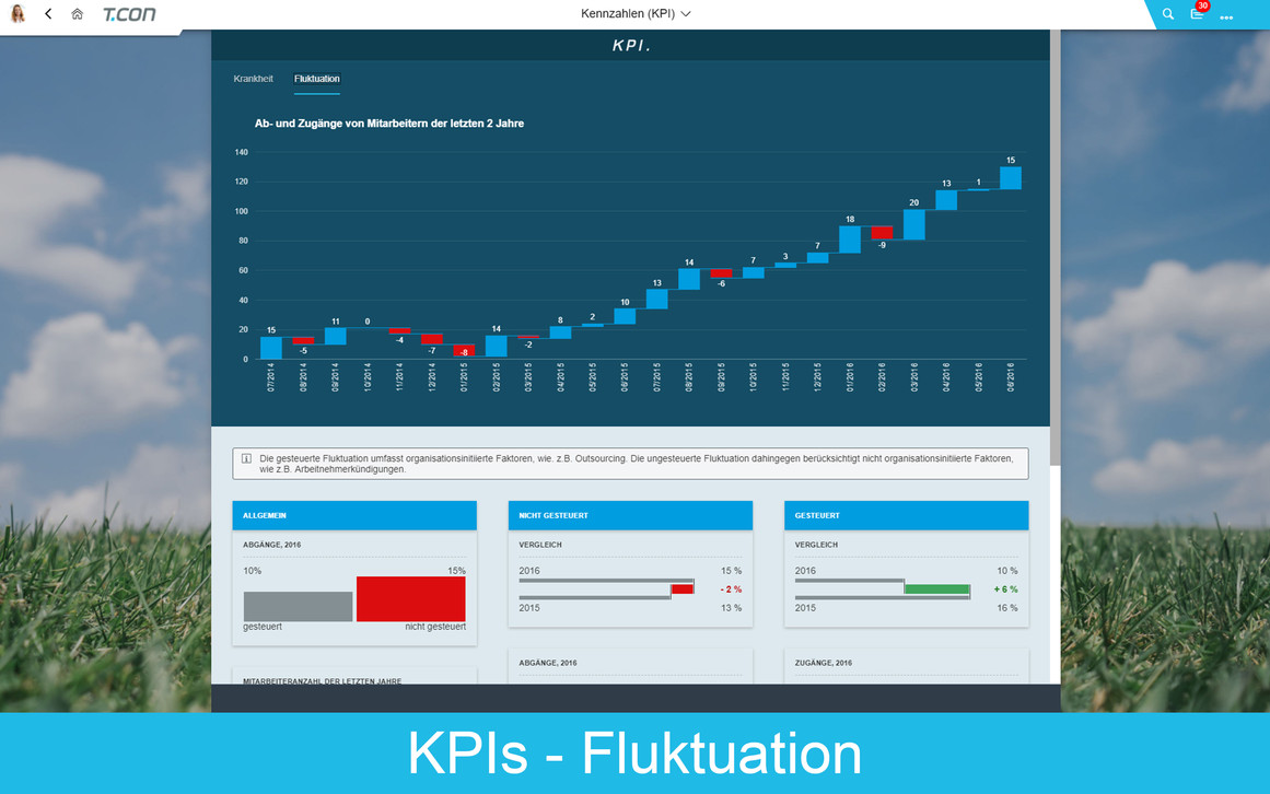 HR PORTAL der T.CON - KPIS Fluktuation